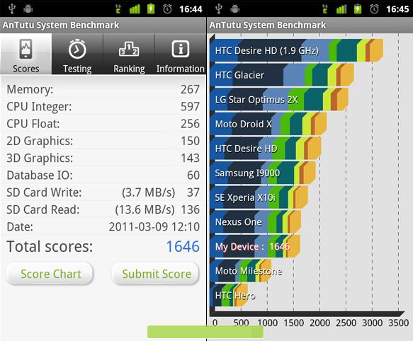 AnTutu System Benchmark — тест производительности вашего андроида