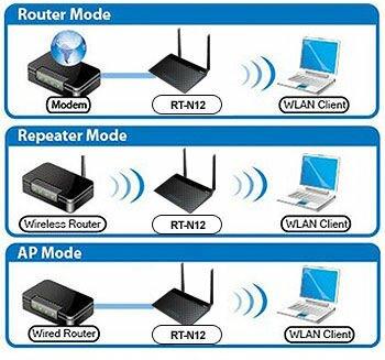 Точка доступа или маршрутизатор
