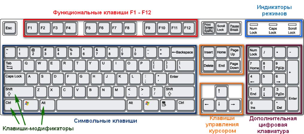 Как изменить написанное если перепутана раскладка клавиатуры