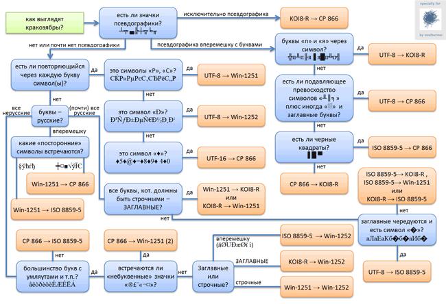 Как выглядят кракозябры или как классифицировать проблемы кодировки